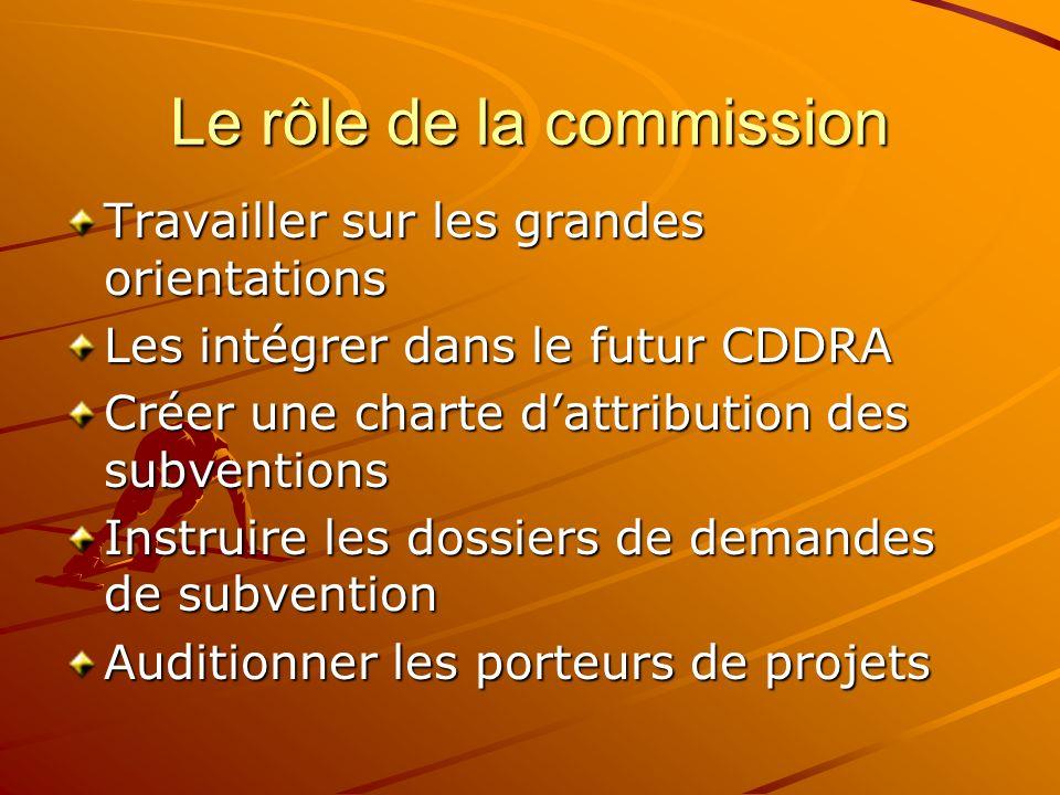 Le rôle de la commission Travailler sur les grandes orientations Les intégrer dans le futur CDDRA Créer une charte dattribution des subventions Instru