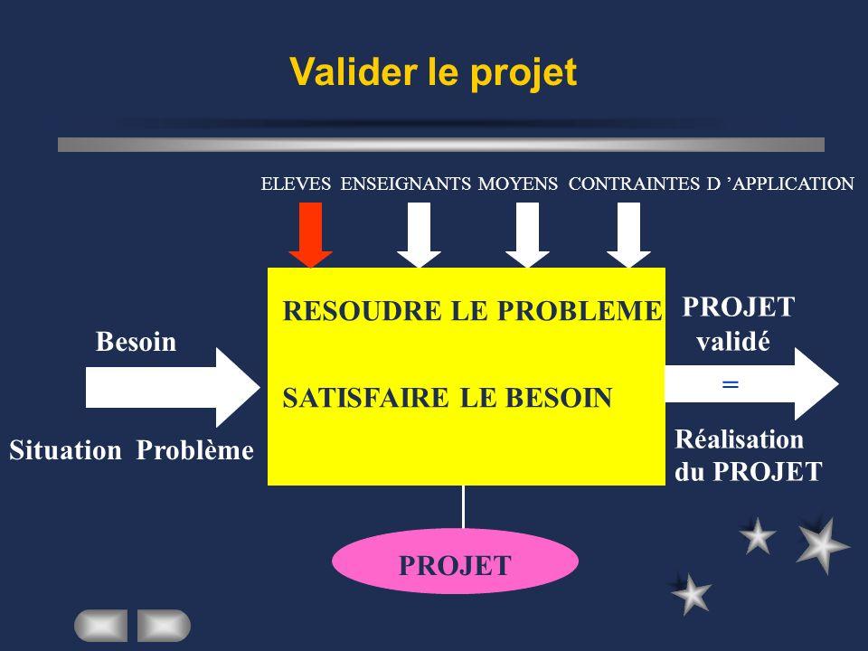 Valider le projet Besoin Situation Problème ELEVESENSEIGNANTSMOYENSCONTRAINTES D APPLICATION PROJET validé = Réalisation du PROJET RESOUDRE LE PROBLEM