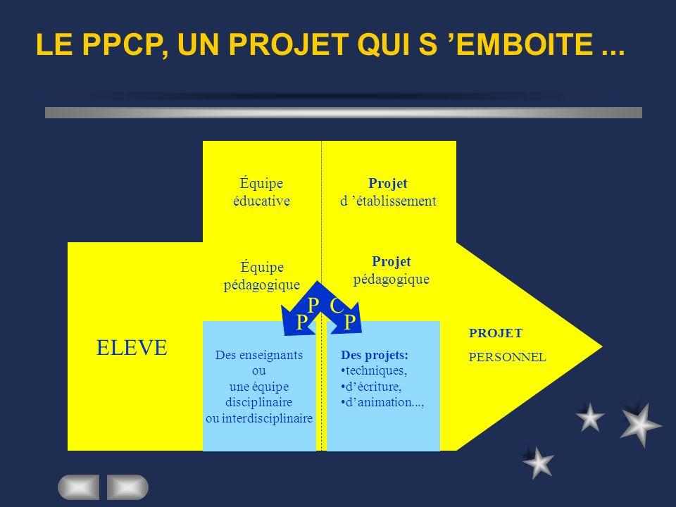 LE PPCP, UN PROJET QUI S EMBOITE... ELEVE PROJET PERSONNEL Équipe pédagogique Des enseignants ou une équipe disciplinaire ou interdisciplinaire Projet