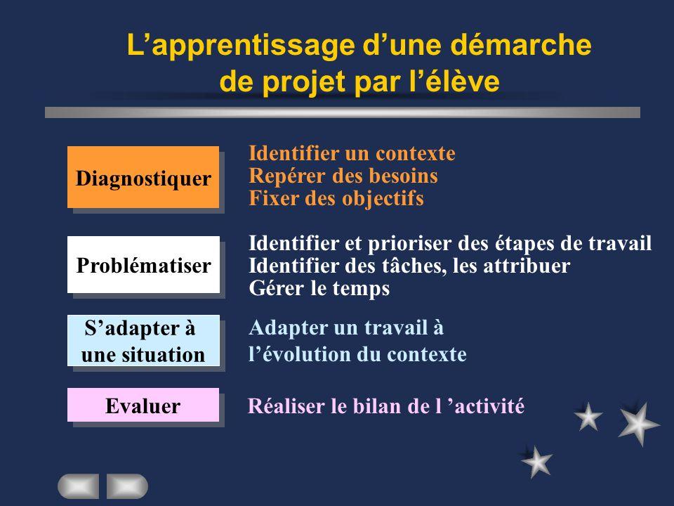 Lapprentissage dune démarche de projet par lélève Identifier un contexte Repérer des besoins Fixer des objectifs Identifier et prioriser des étapes de