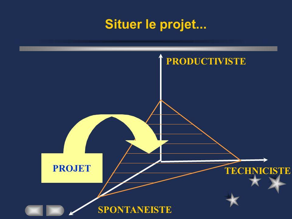 Situer le projet... PRODUCTIVISTE TECHNICISTE SPONTANEISTE PROJET