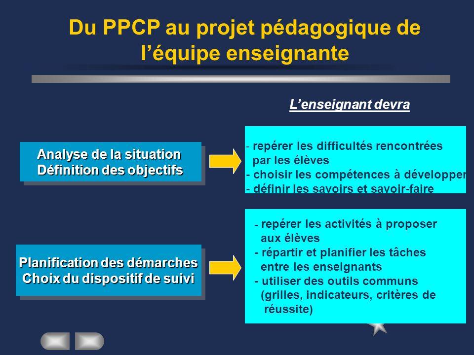 Du PPCP au projet pédagogique de léquipe enseignante Lenseignant devra Analyse de la situation Définition des objectifs - repérer les difficultés renc