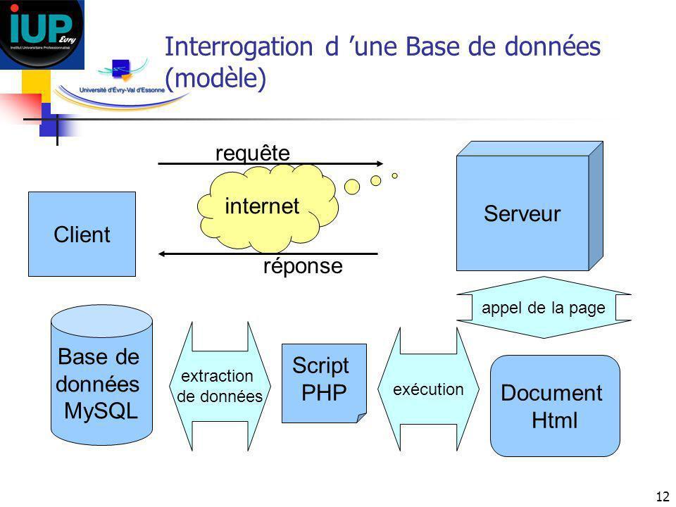 12 Interrogation d une Base de données (modèle) Client Base de données MySQL Serveur Script PHP internet requête réponse Document Html appel de la pag