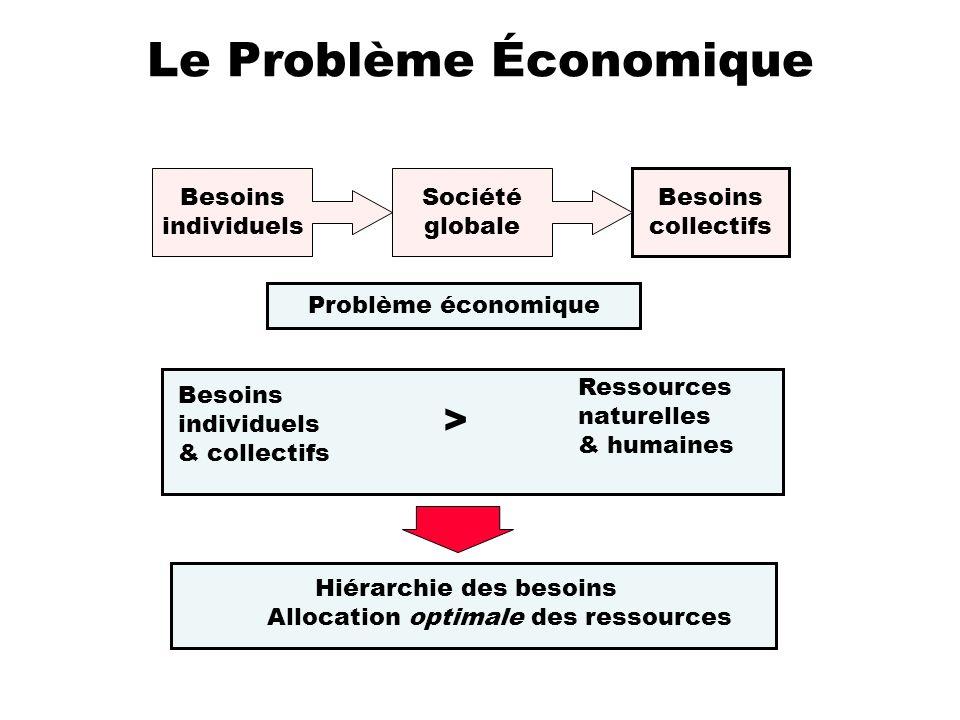 Le Problème Économique Besoins collectifs Problème économique Besoins individuels & collectifs > Ressources naturelles & humaines Hiérarchie des besoi