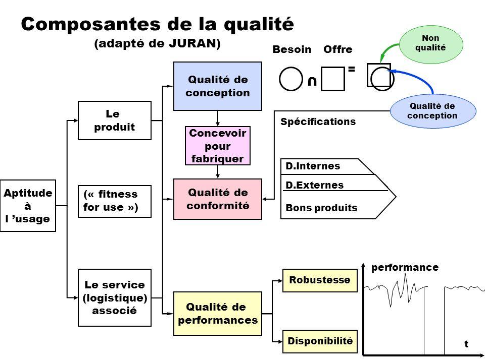 Composantes de la qualité (adapté de JURAN) Aptitude à l usage (« fitness for use ») Le produit Le service (logistique) associé D.Internes Qualité de