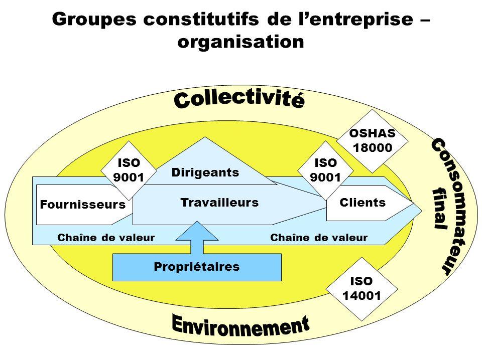 Groupes constitutifs de lentreprise – organisation Clients ISO 14001 Fournisseurs Travailleurs Clients Propriétaires ISO 9001 Dirigeants ISO 9001 Chaî