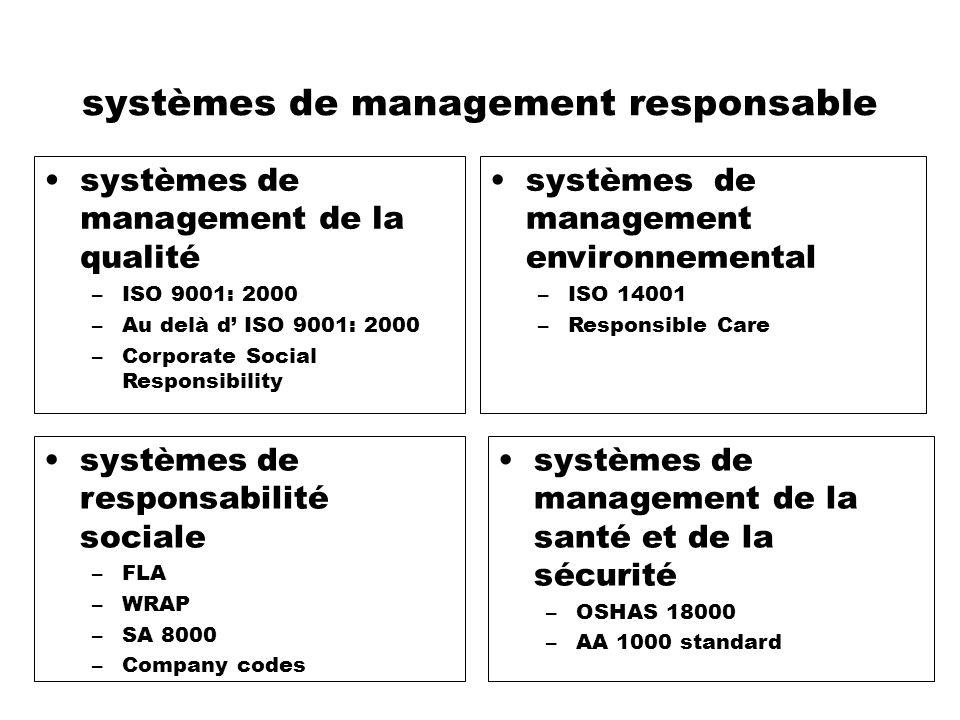 systèmes de management responsable systèmes de management de la qualité –ISO 9001: 2000 –Au delà d ISO 9001: 2000 –Corporate Social Responsibility sys
