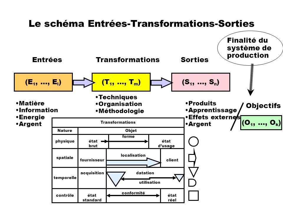 Le schéma Entrées-Transformations-Sorties (E 1, …, E l )(T 1, …, T m ) (S 1, …, S n ) EntréesTransformationsSorties (O 1, …, O k ) Objectifs Finalité