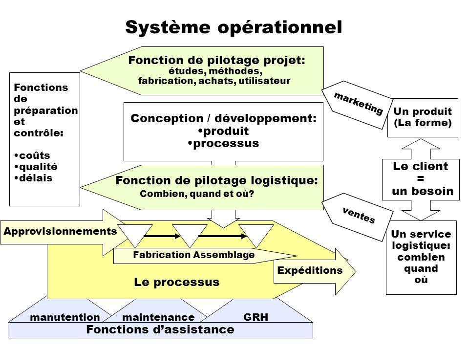 manutentionmaintenanceGRH Fonctions dassistance Système opérationnel Le client = un besoin Un produit (La forme) Un service logistique: combien quand
