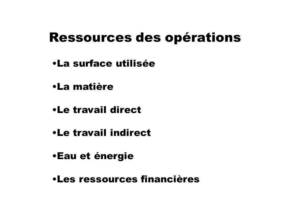 Ressources des opérations La surface utilisée La matière Le travail direct Le travail indirect Eau et énergie Les ressources financières