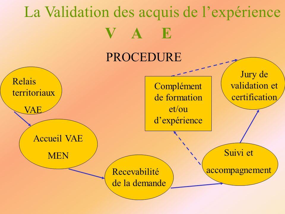 La Validation des acquis de lexpérience V A E Accueil VAE MEN Recevabilité de la demande Suivi et accompagnement Complément de formation et/ou dexpéri