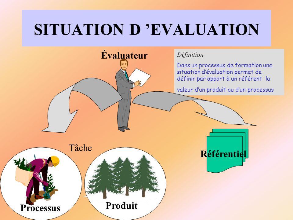 SITUATION D EVALUATION Produit Processus Référentiel Évaluateur Tâche Définition Dans un processus de formation une situation dévaluation permet de dé