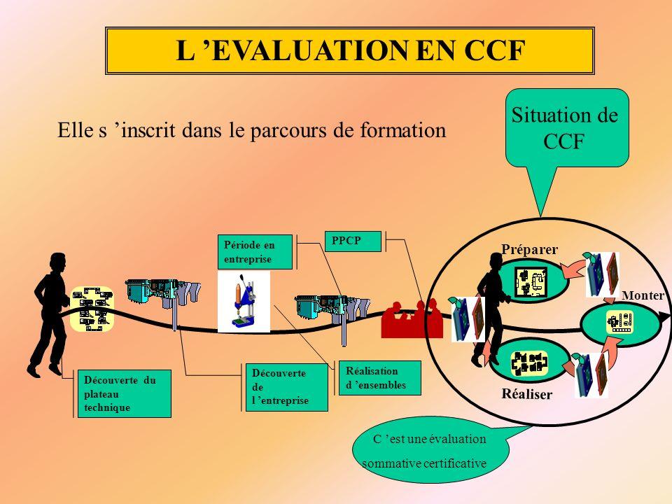 L EVALUATION EN CCF Découverte de l entreprise Découverte du plateau technique Réalisation d ensembles PPCP Période en entreprise Réaliser Préparer Mo