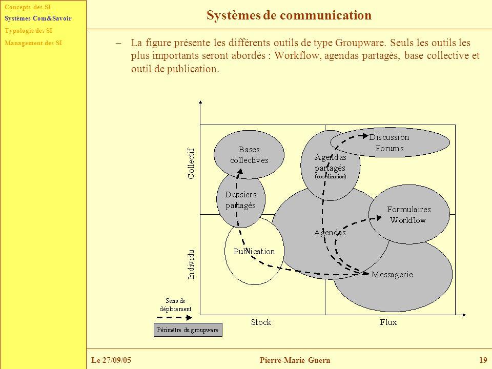 Concepts des SI Typologie des SI Management des SI Systèmes Com&Savoir Le 27/09/05Pierre-Marie Guern19 Systèmes de communication –La figure présente l