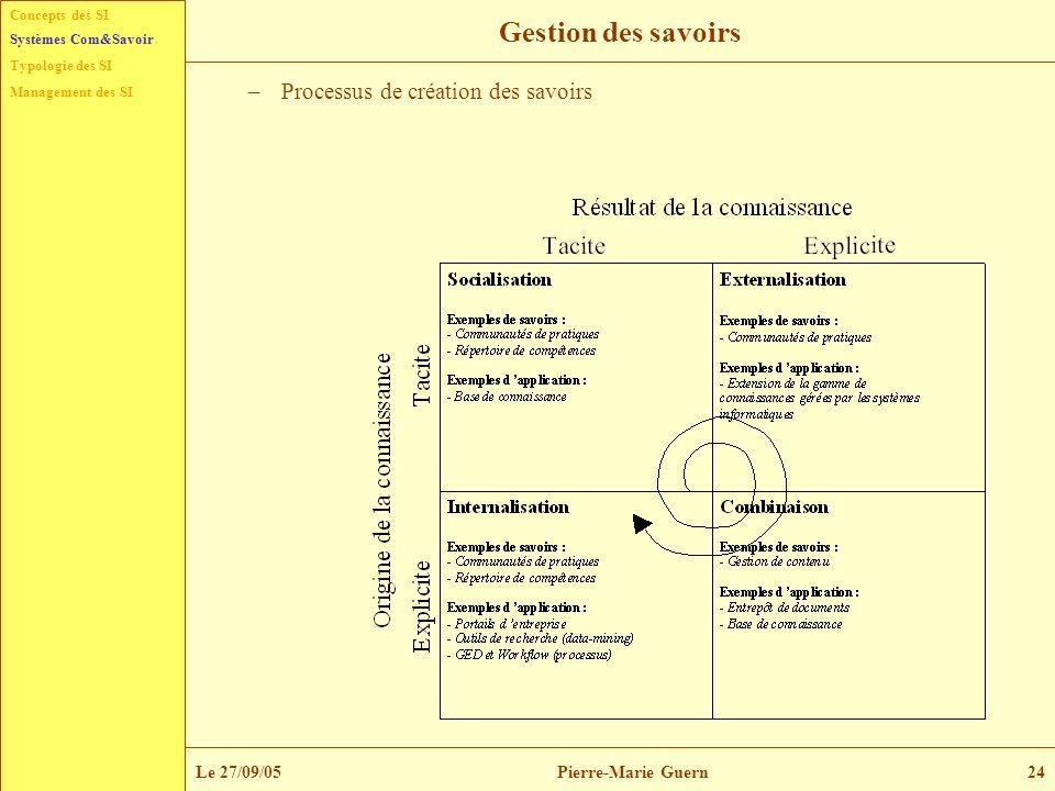 Concepts des SI Typologie des SI Management des SI Systèmes Com&Savoir Le 27/09/05Pierre-Marie Guern24 Gestion des savoirs –Processus de création des