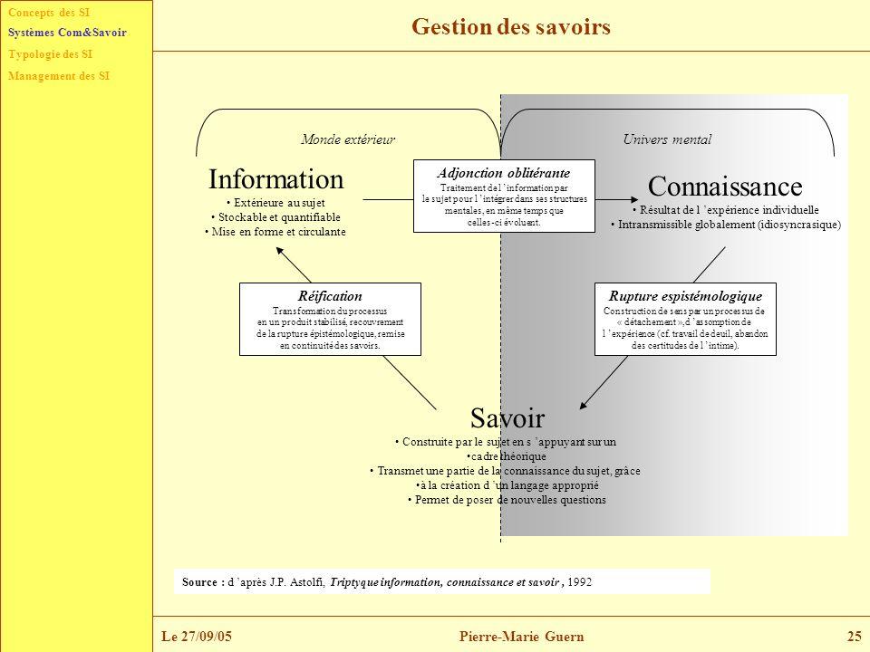 Concepts des SI Typologie des SI Management des SI Systèmes Com&Savoir Le 27/09/05Pierre-Marie Guern25 Gestion des savoirs Information Extérieure au s