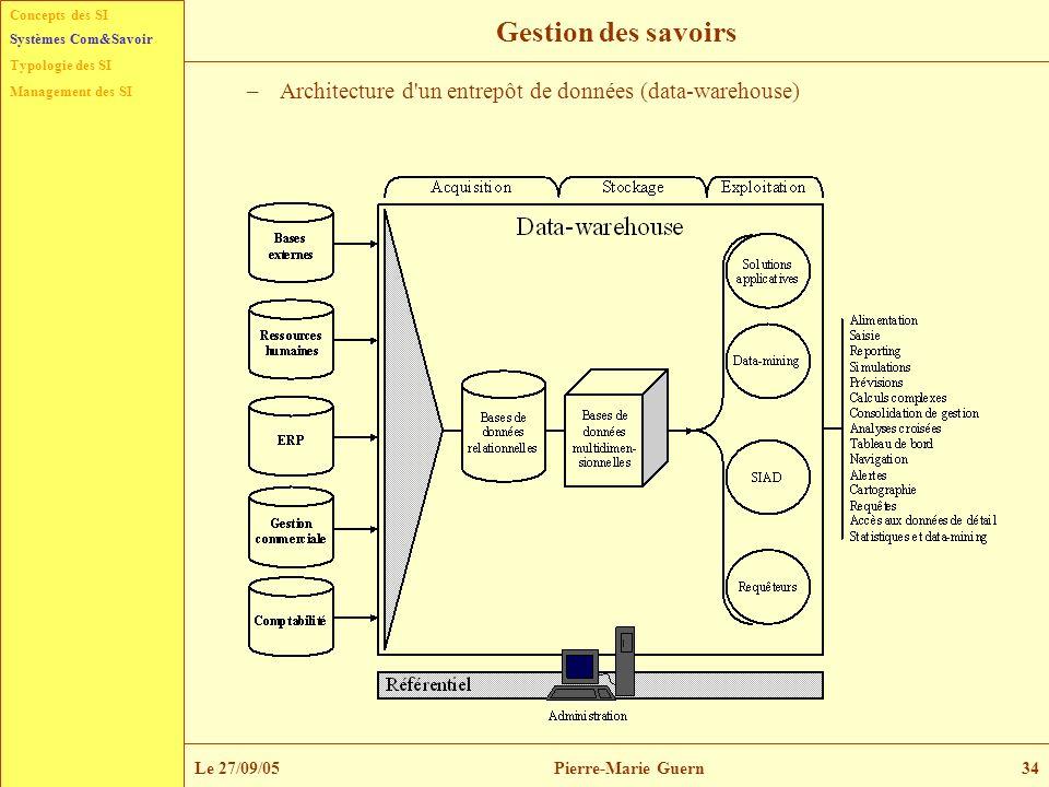 Concepts des SI Typologie des SI Management des SI Systèmes Com&Savoir Le 27/09/05Pierre-Marie Guern34 Gestion des savoirs –Architecture d'un entrepôt