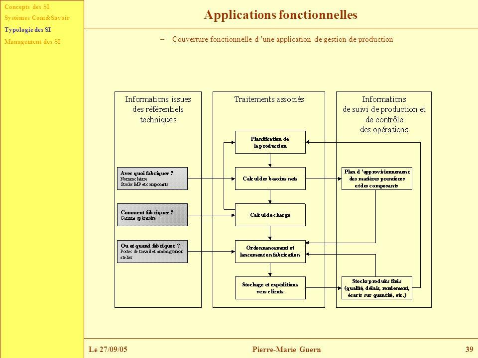 Concepts des SI Typologie des SI Management des SI Systèmes Com&Savoir Le 27/09/05Pierre-Marie Guern39 Applications fonctionnelles –Couverture fonctio