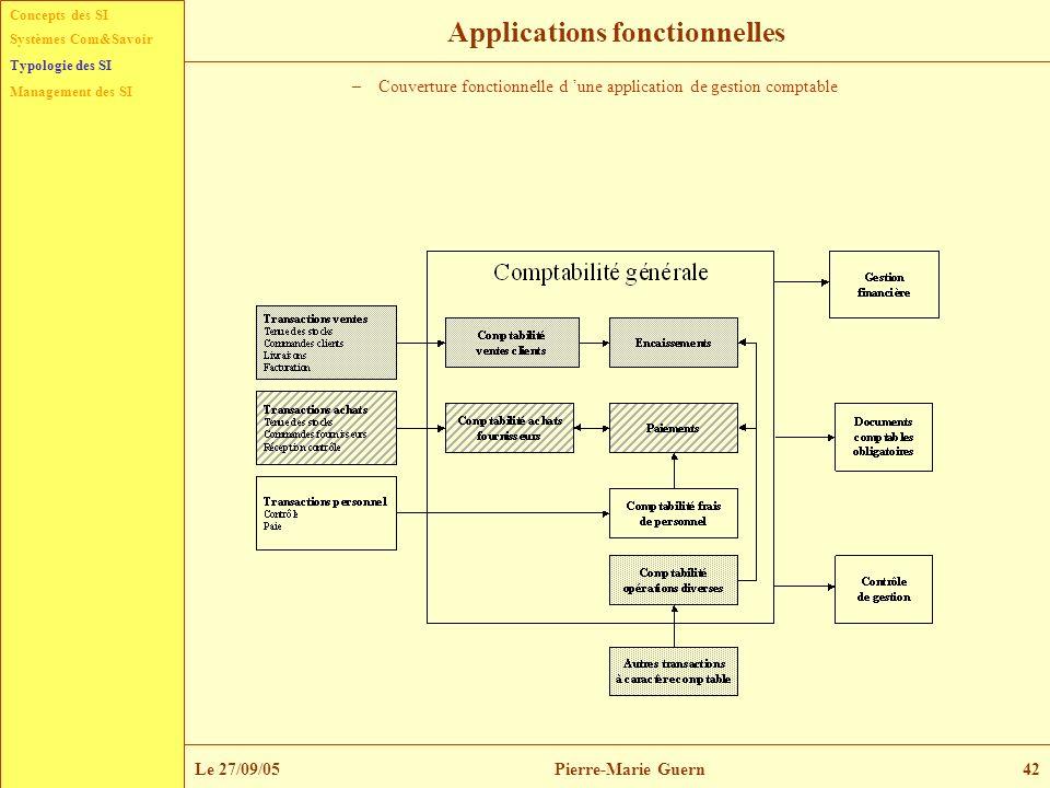Concepts des SI Typologie des SI Management des SI Systèmes Com&Savoir Le 27/09/05Pierre-Marie Guern42 Applications fonctionnelles –Couverture fonctio