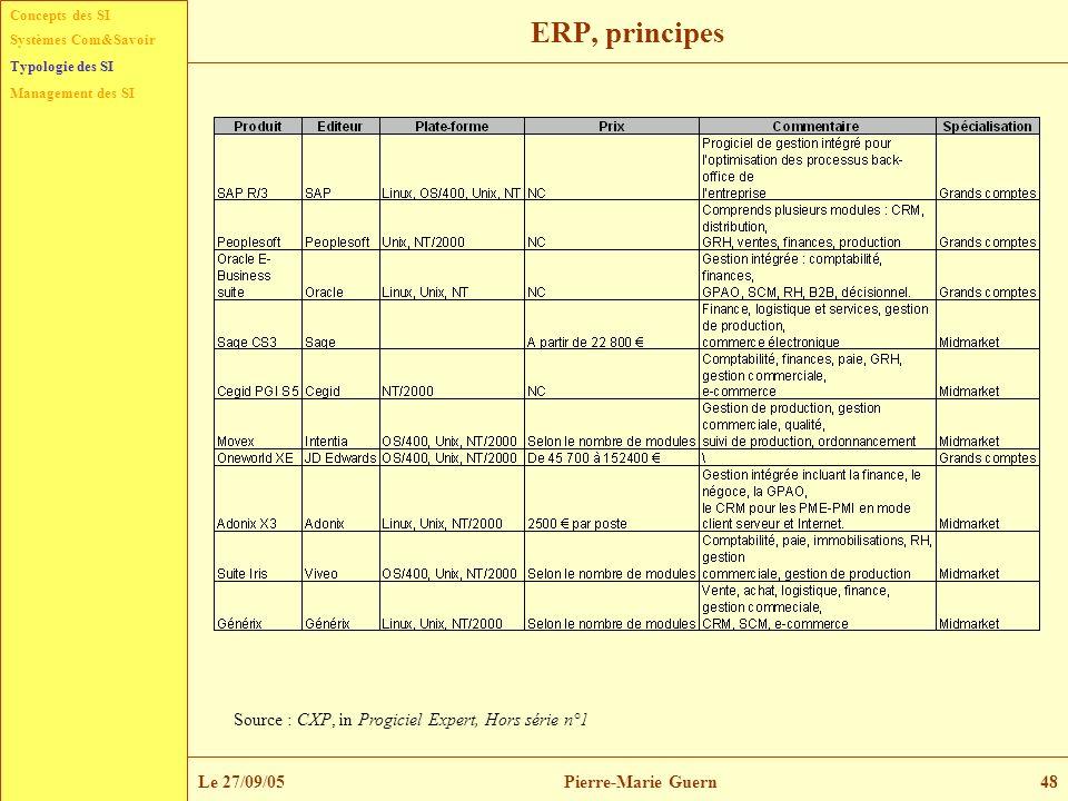 Concepts des SI Typologie des SI Management des SI Systèmes Com&Savoir Le 27/09/05Pierre-Marie Guern48 ERP, principes Source : CXP, in Progiciel Exper