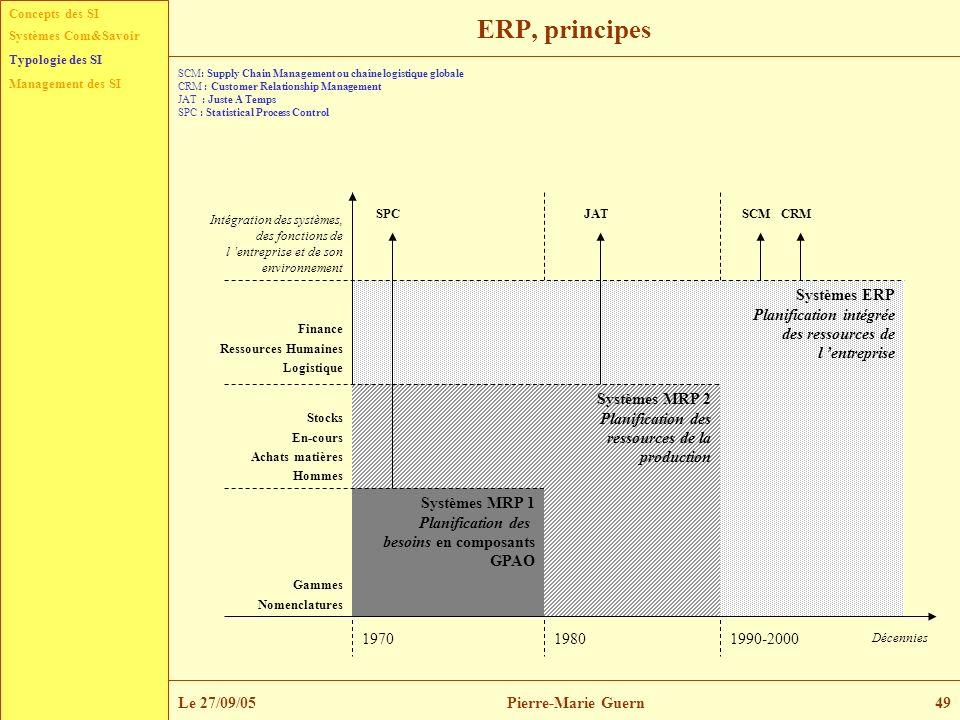 Concepts des SI Typologie des SI Management des SI Systèmes Com&Savoir Le 27/09/05Pierre-Marie Guern49 ERP, principes Systèmes ERP Planification intég