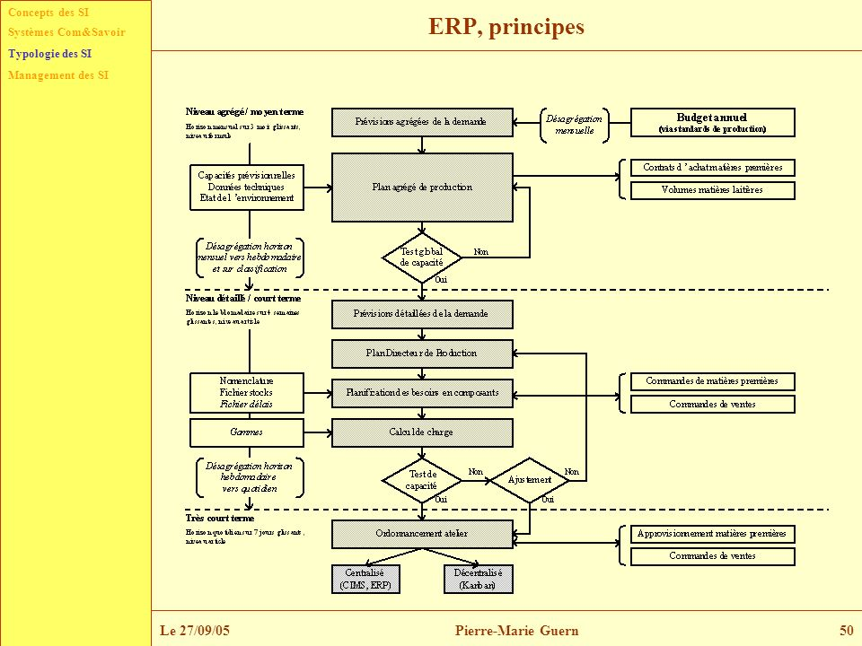 Concepts des SI Typologie des SI Management des SI Systèmes Com&Savoir Le 27/09/05Pierre-Marie Guern50 ERP, principes Typologie des SI