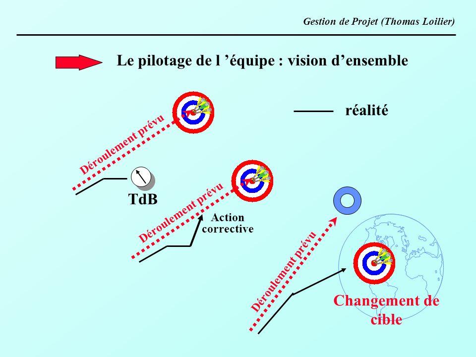 Le pilotage de l équipe : vision densemble Déroulement prévu TdB Action corrective réalité Changement de cible