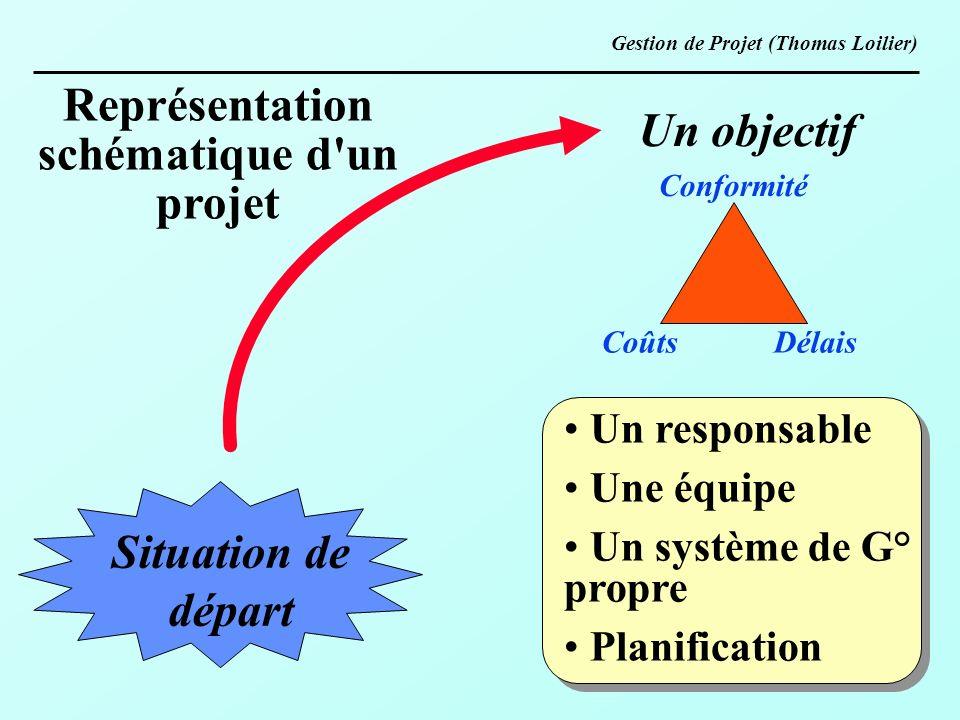 Un objectif Conformité Coûts Délais Situation de départ Un responsable Une équipe Un système de G° propre Planification Représentation schématique d'u