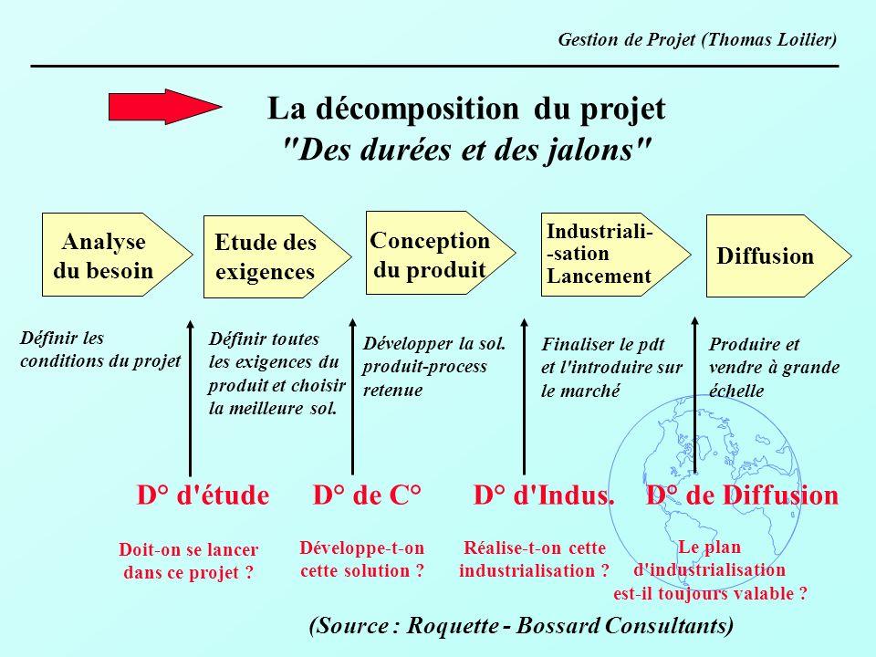 La décomposition du projet