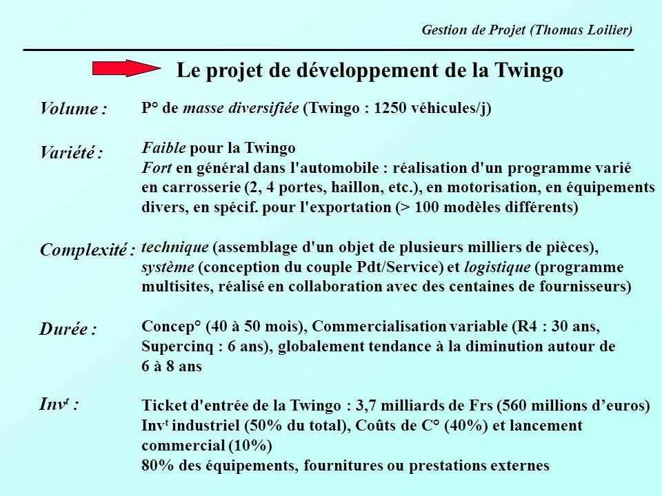 Le projet de développement de la Twingo Volume : Variété : Complexité : Durée : Inv t : P° de masse diversifiée (Twingo : 1250 véhicules/j) Faible pou
