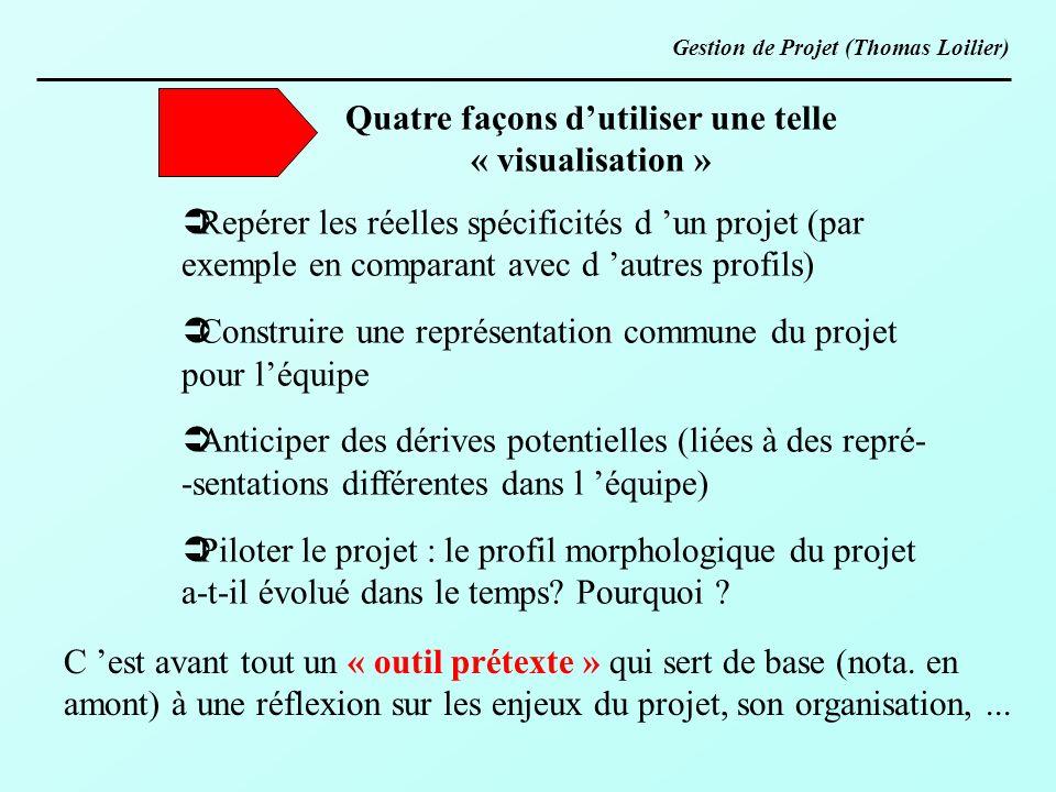 Quatre façons dutiliser une telle « visualisation » Repérer les réelles spécificités d un projet (par exemple en comparant avec d autres profils) Cons