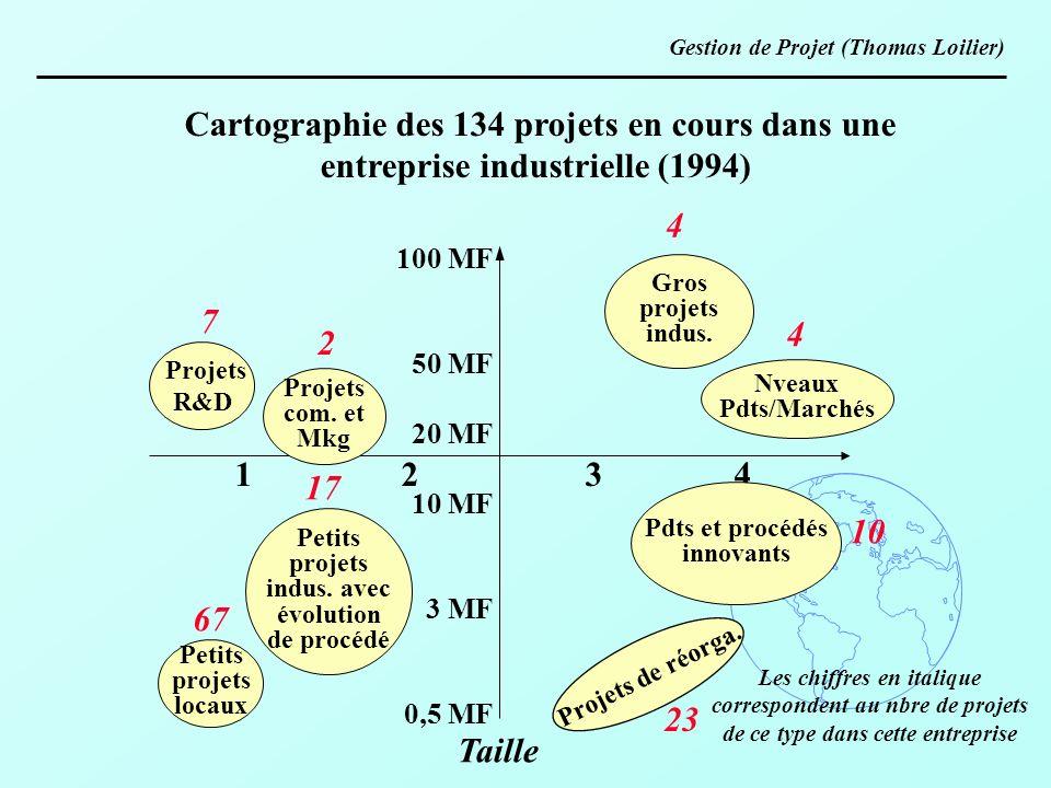 Gestion de Projet (Thomas Loilier) Cartographie des 134 projets en cours dans une entreprise industrielle (1994) 1 2 3 4 100 MF 50 MF 20 MF 10 MF 3 MF