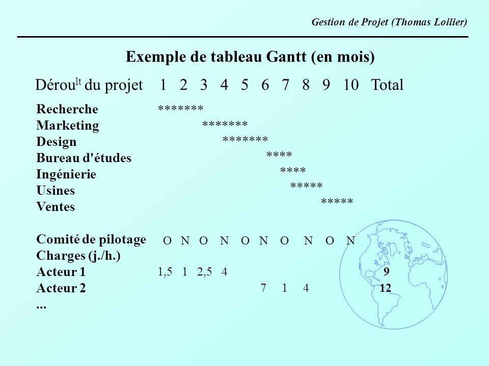 Exemple de tableau Gantt (en mois) Recherche Marketing Design Bureau d'études Ingénierie Usines Ventes Comité de pilotage Charges (j./h.) Acteur 1 Act