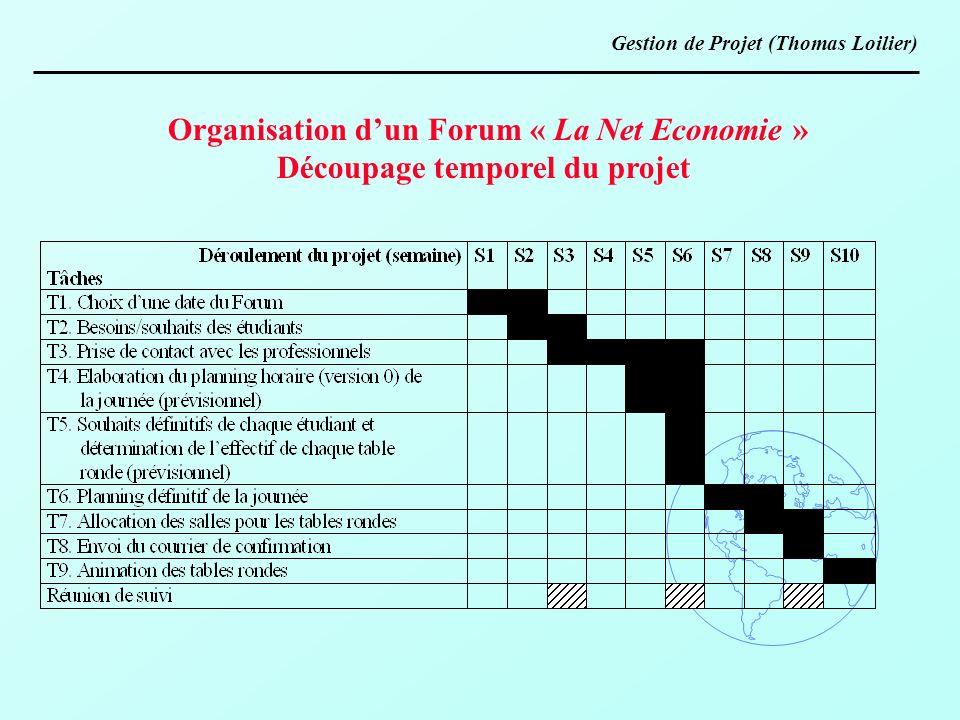 Organisation dun Forum « La Net Economie » Découpage temporel du projet Gestion de Projet (Thomas Loilier)