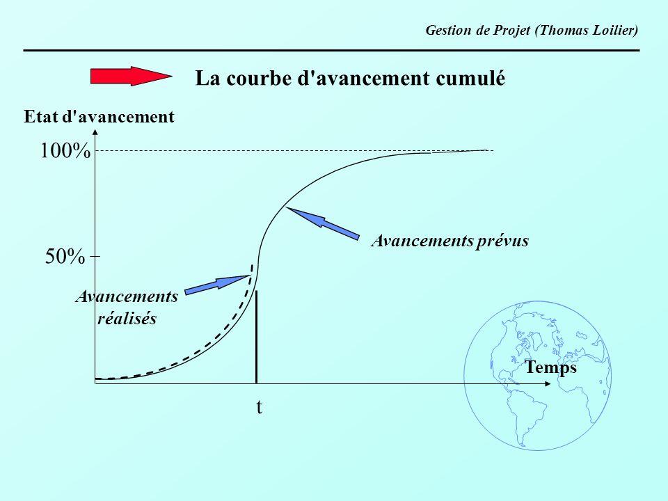 Etat d'avancement Temps 100% 50% t Avancements prévus Avancements réalisés La courbe d'avancement cumulé Gestion de Projet (Thomas Loilier)
