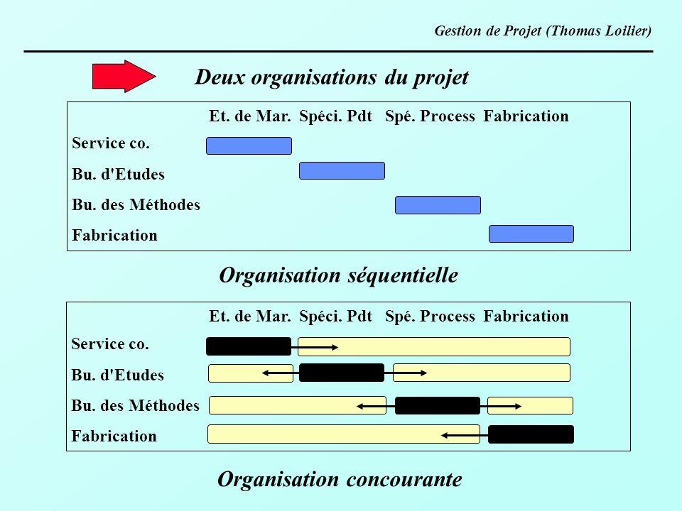 Deux organisations du projet Service co. Bu. d'Etudes Bu. des Méthodes Fabrication Et. de Mar. Spéci. Pdt Spé. Process Fabrication Organisation séquen