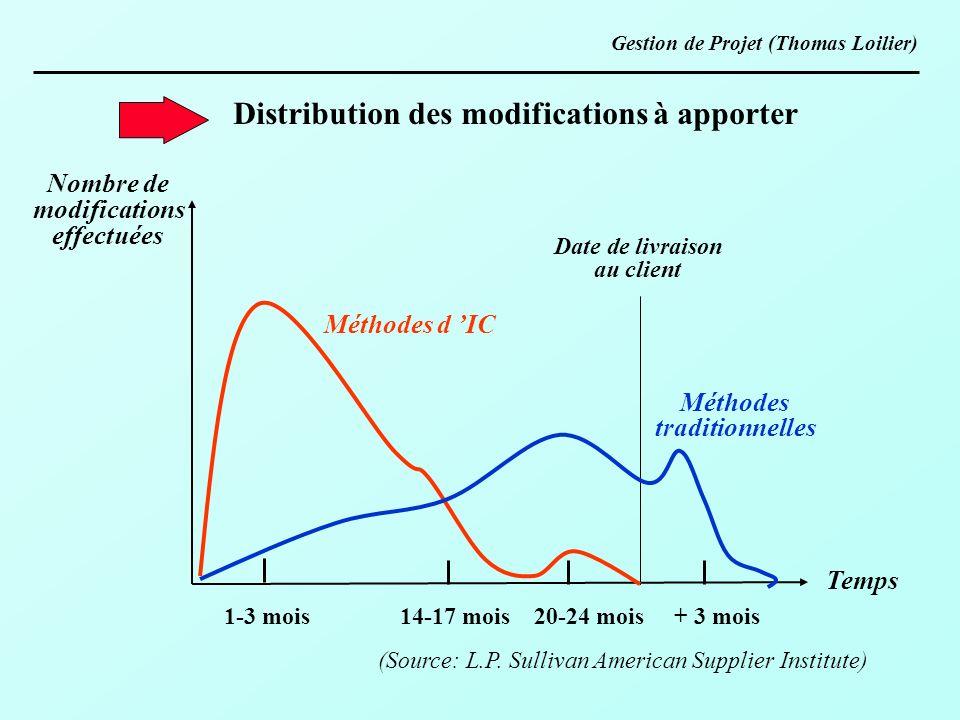 Distribution des modifications à apporter (Source: L.P. Sullivan American Supplier Institute) 1-3 mois 14-17 mois 20-24 mois + 3 mois Date de livraiso