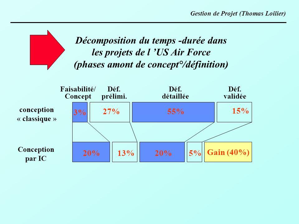 Décomposition du temps -durée dans les projets de l US Air Force (phases amont de concept°/définition) conception « classique » Conception par IC 3% G