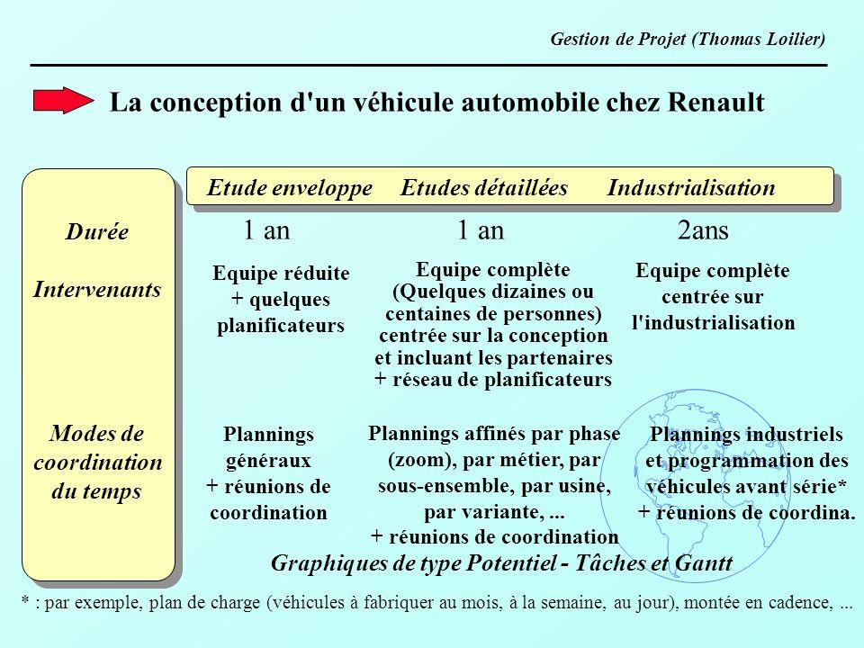 La conception d'un véhicule automobile chez Renault Durée Intervenants Modes de coordination du temps Etude enveloppe Etudes détaillées Industrialisat