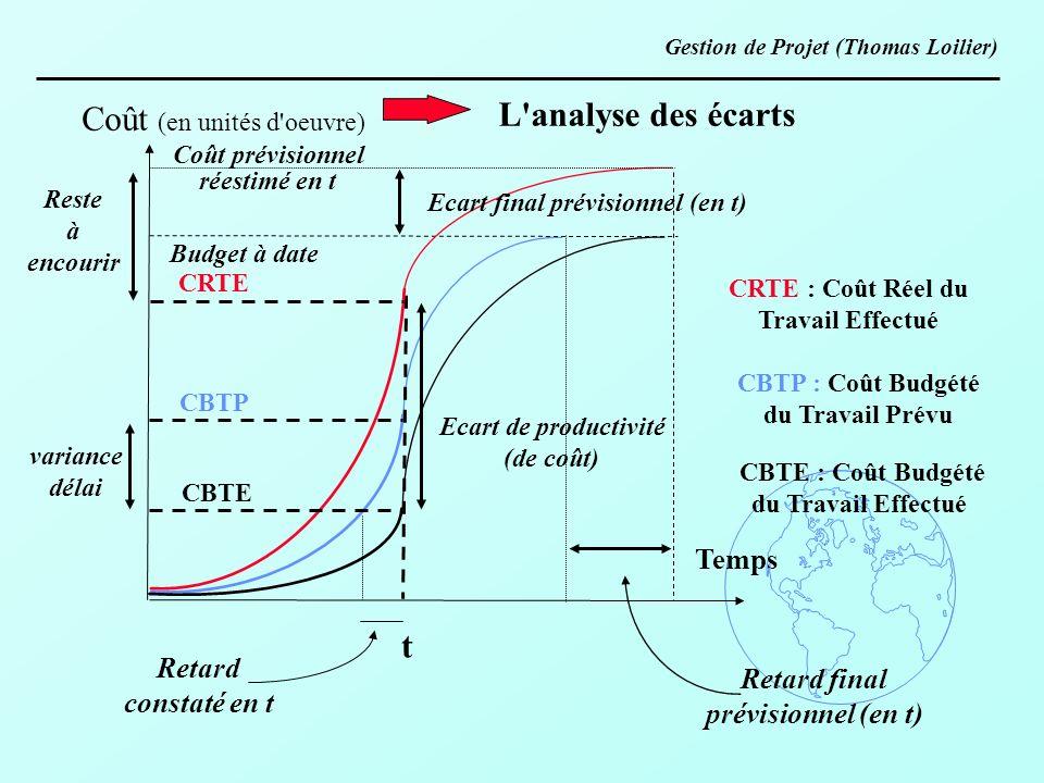 Temps CRTE CBTP CBTE t Coût (en unités d'oeuvre) CRTE : Coût Réel du Travail Effectué CBTP : Coût Budgété du Travail Prévu CBTE : Coût Budgété du Trav