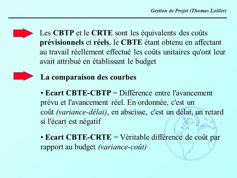 Les CBTP et le CRTE sont les équivalents des coûts prévisionnels et réels, le CBTE étant obtenu en affectant au travail réellement effectué les coûts