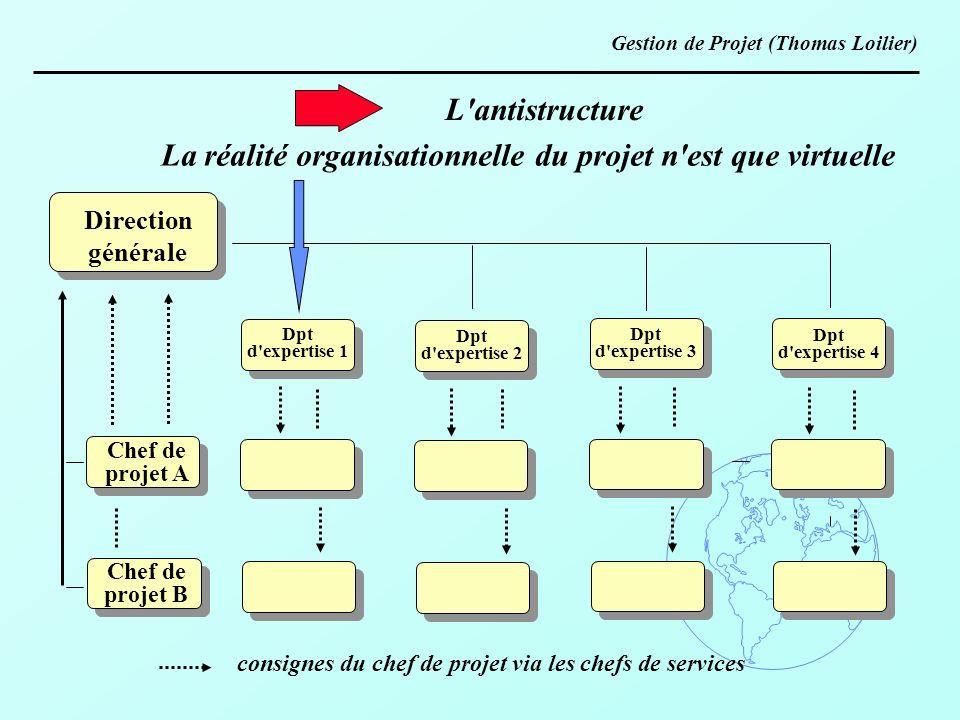 L'antistructure Direction générale Chef de projet A Chef de projet B La réalité organisationnelle du projet n'est que virtuelle consignes du chef de p