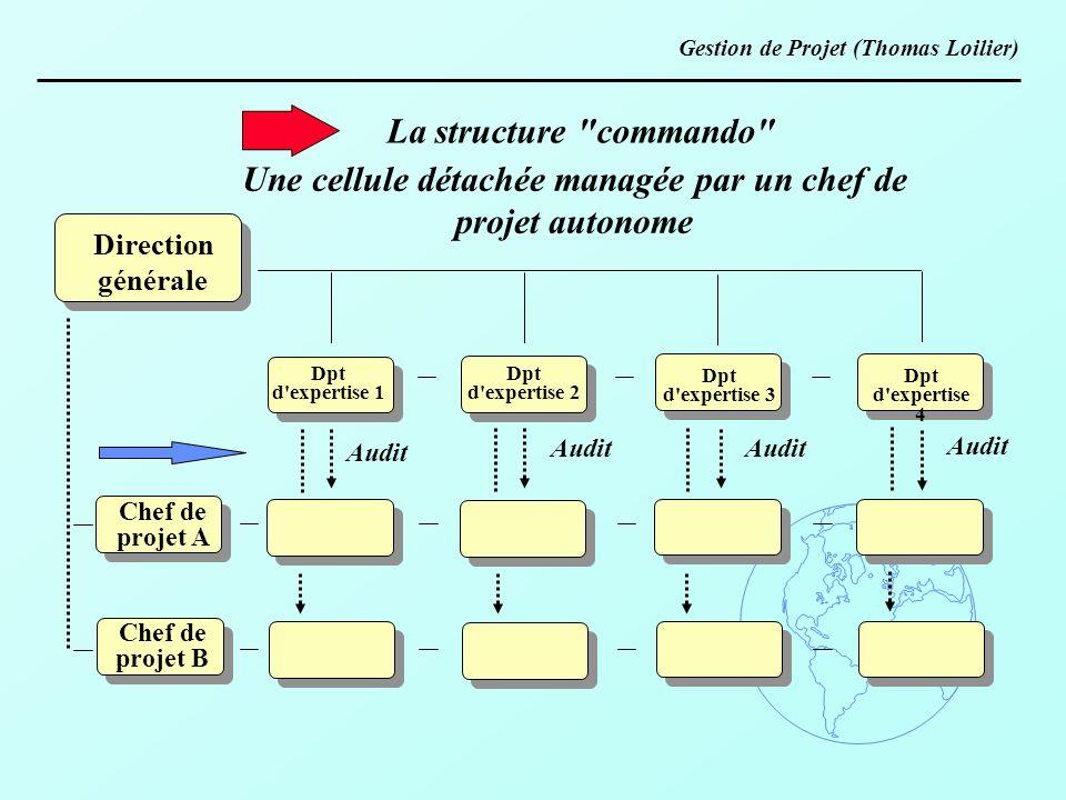 Direction générale Chef de projet A Chef de projet B La structure