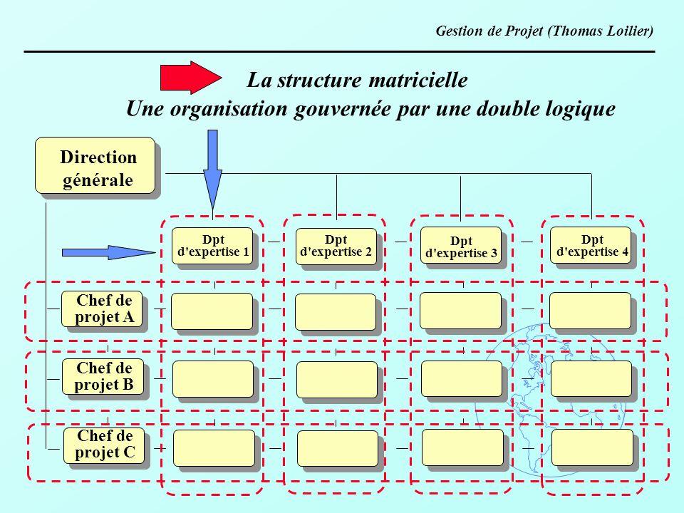 Direction générale Chef de projet A Chef de projet B Chef de projet C Dpt d'expertise 1 Dpt d'expertise 2 La structure matricielle Une organisation go