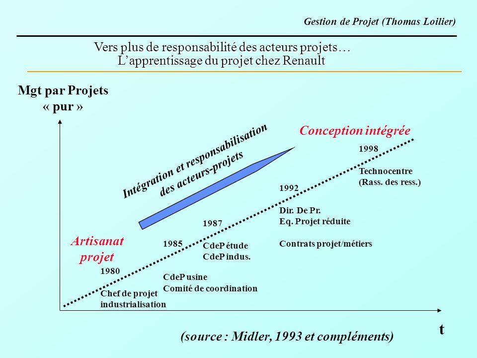Vers plus de responsabilité des acteurs projets… Lapprentissage du projet chez Renault Intégration et responsabilisation des acteurs-projets t 1980 Ch