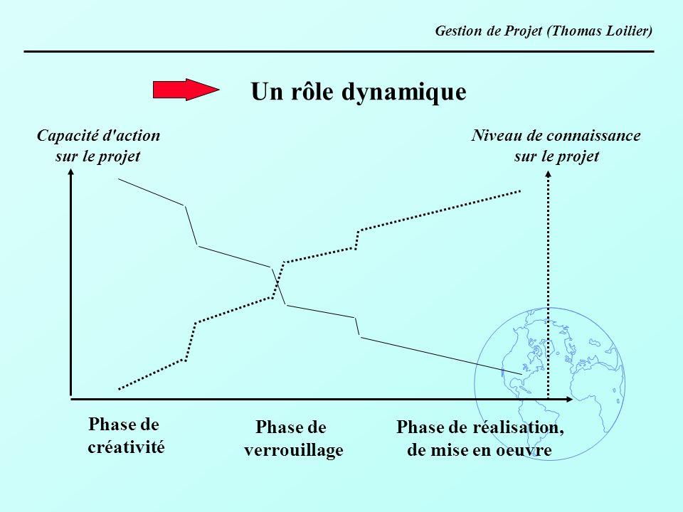 Un rôle dynamique Niveau de connaissance sur le projet Capacité d'action sur le projet Phase de créativité Phase de verrouillage Phase de réalisation,