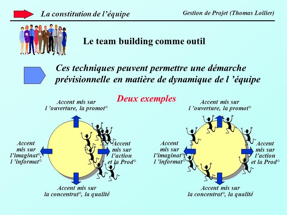 Gestion de Projet (Thomas Loilier) Le team building comme outil Ces techniques peuvent permettre une démarche prévisionnelle en matière de dynamique d