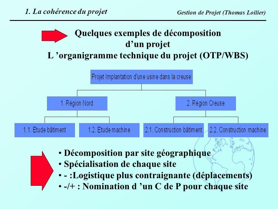 Gestion de Projet (Thomas Loilier) Quelques exemples de décomposition dun projet L organigramme technique du projet (OTP/WBS) Décomposition par site g