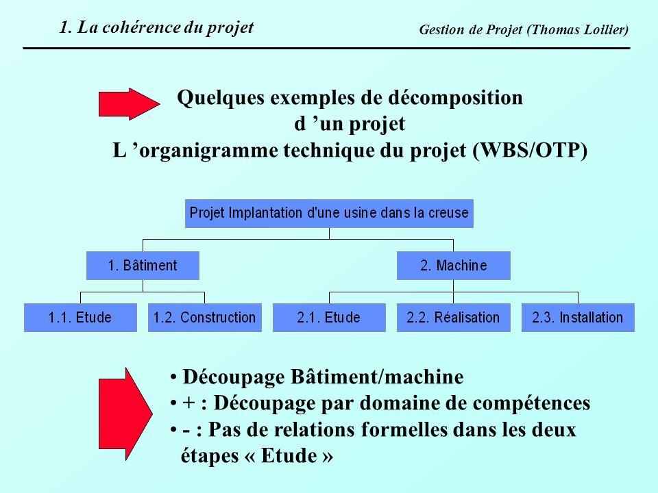 Gestion de Projet (Thomas Loilier) Quelques exemples de décomposition d un projet L organigramme technique du projet (WBS/OTP) Découpage Bâtiment/mach