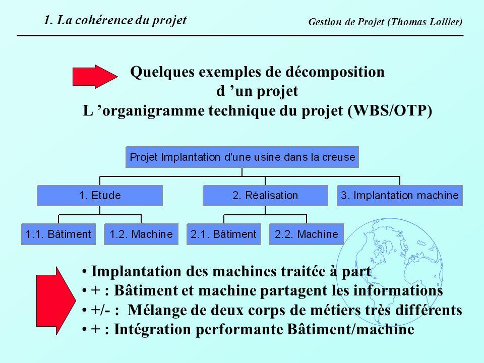 Gestion de Projet (Thomas Loilier) Quelques exemples de décomposition d un projet L organigramme technique du projet (WBS/OTP) Implantation des machin